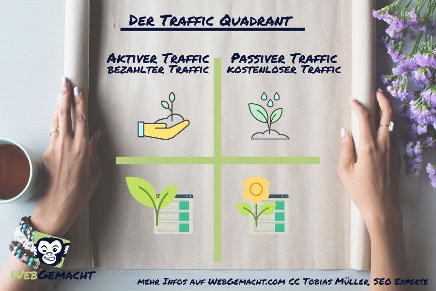 Der Traffic Quadrant von SEO Experte Tobias Müller